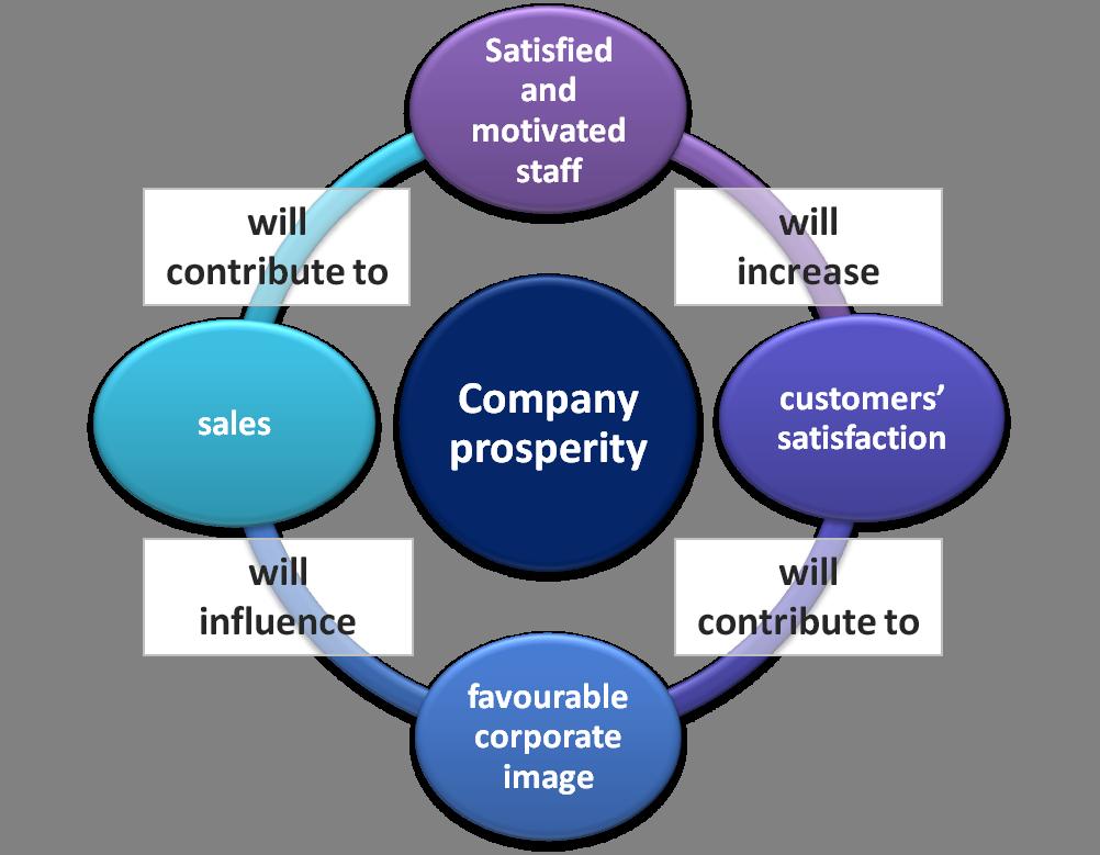 14 Corporate image chart