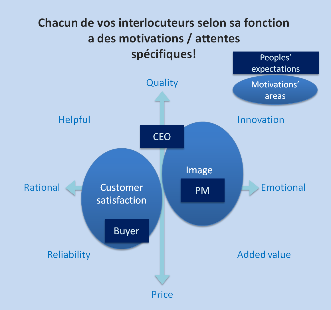INDUSTRIE - Chart 4 axes