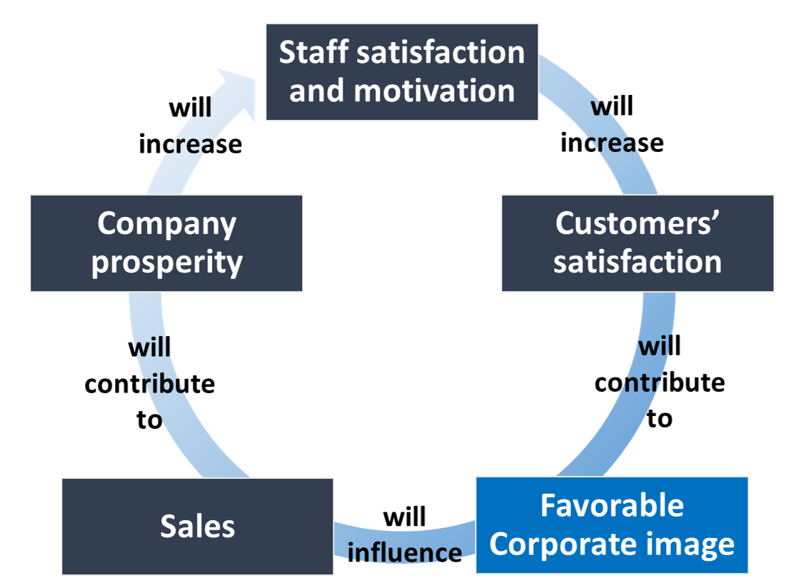 Corporate image - processus - graph