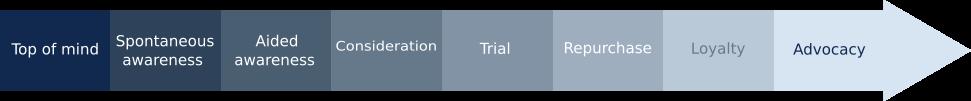 Customer funnel - Graph