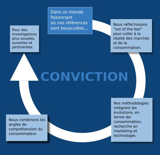Etude qualitative - nos convictions