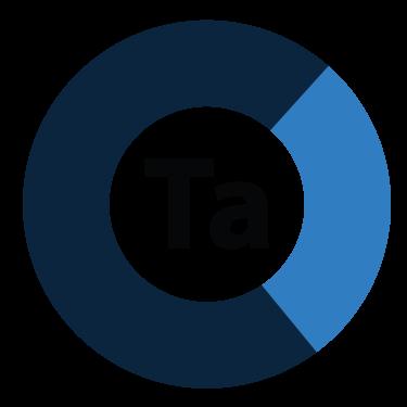 Market segmentation - Targeting